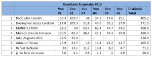 resultado-xcapixaba2013
